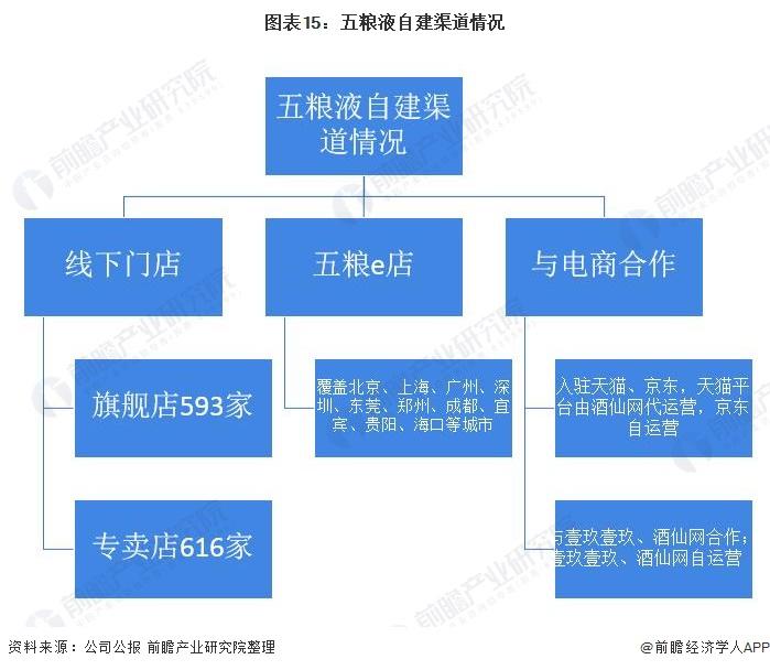 图表15:五粮液自建渠道情况