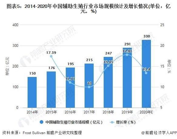 图表5:2014-2020年中国辅助生殖行业市场规模统计及增长情况(单位:亿元,%)