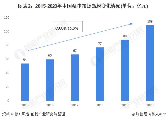 图表2:2015-2020年中国湿巾市场规模变化情况(单位:亿元)