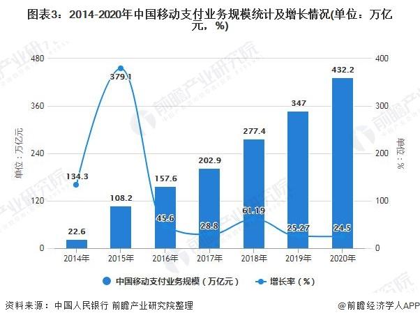 图表3:2014-2020年中国移动支付业务规模统计及增长情况(单位:万亿元,%)
