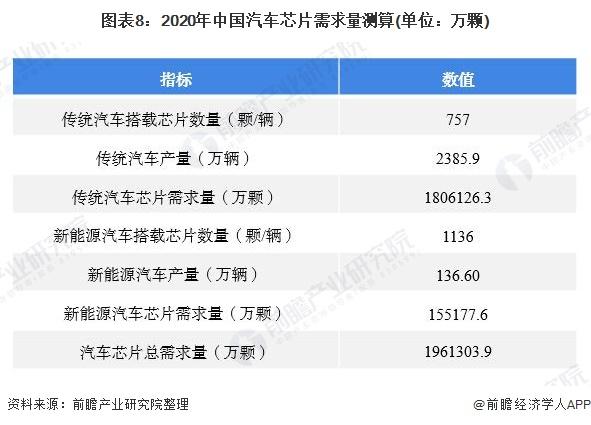 图表8:2020年中国汽车芯片需求量测算(单位:万颗)