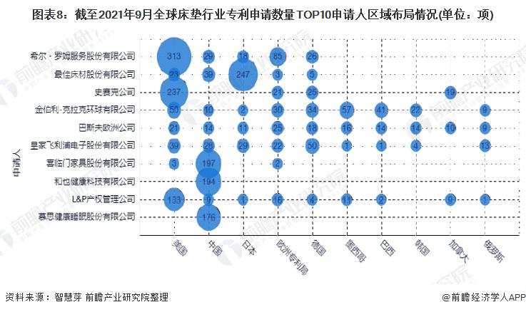 图表8:截至2021年9月全球床垫行业专利申请数量TOP10申请人区域布局情况(单位:项)