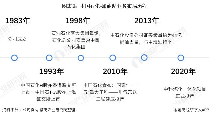 图表2:中国石化-加油站业务布局历程