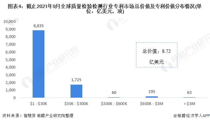 图表4:截止2021年9月全球质量检验检测行业专利市场总价值及专利价值分布情况(单位:亿美元,项)