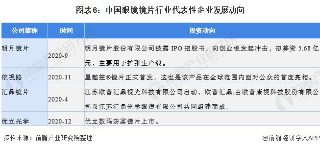 图表6:中国眼镜镜片行业代表性企业发展动向