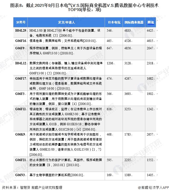图表8:截止2021年9月日本电气V.S.国际商业机器V.S.腾讯数据中心专利技术TOP10(单位:项)