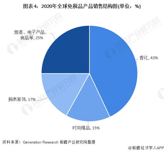 图表4:2020年全球免税品产品销售结构图(单位:%)
