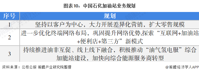 图表10:中国石化加油站业务规划