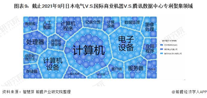 图表9:截止2021年9月日本电气V.S.国际商业机器V.S.腾讯数据中心专利聚集领域