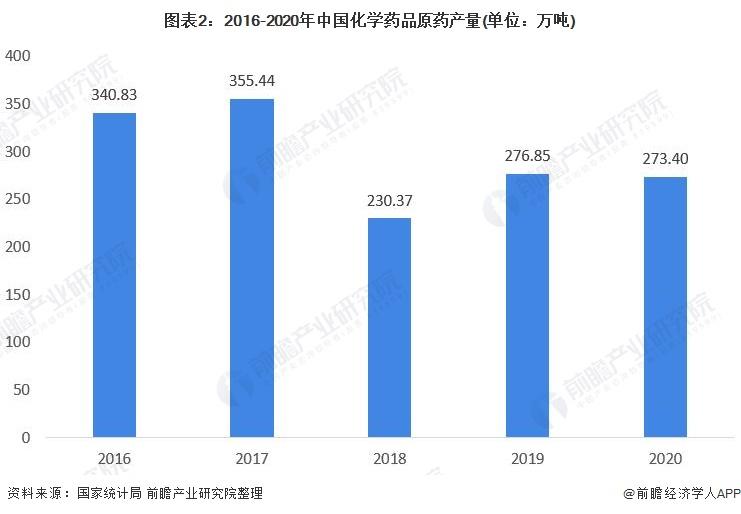 图表2:2016-2020年中国化学药品原药产量(单位:万吨)