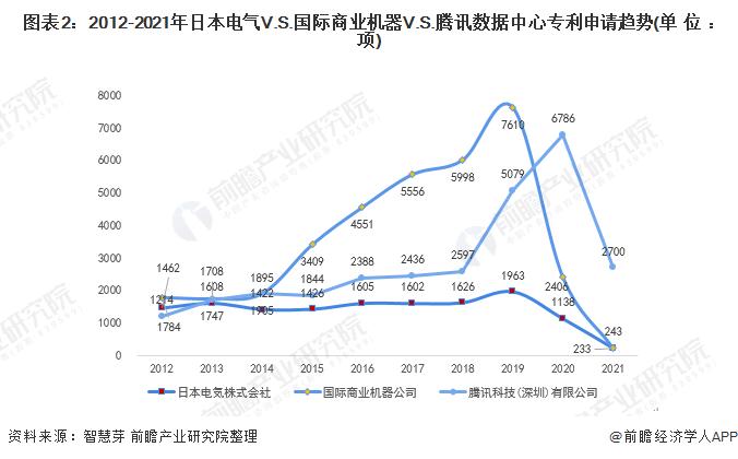 图表2:2012-2021年日本电气V.S.国际商业机器V.S.腾讯数据中心专利申请趋势(单位:项)