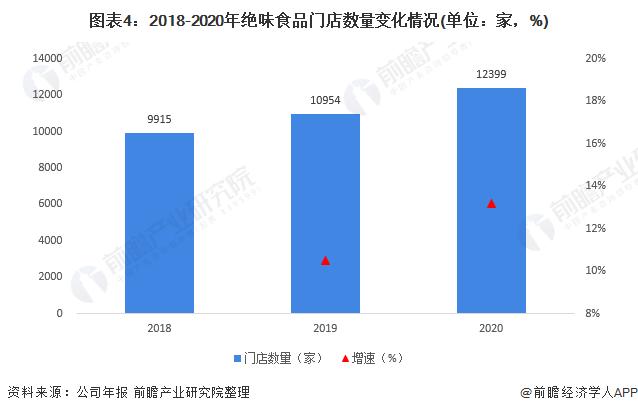 图表4:2018-2020年绝味食品门店数量变化情况(单位:家,%)