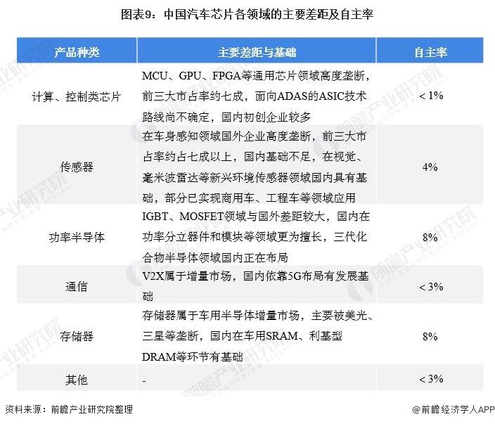 图表9:中国汽车芯片各领域的主要差距及自主率