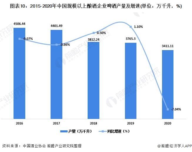 图表10:2015-2020年中国规模以上酿酒企业啤酒产量及增速(单位:万千升,%)