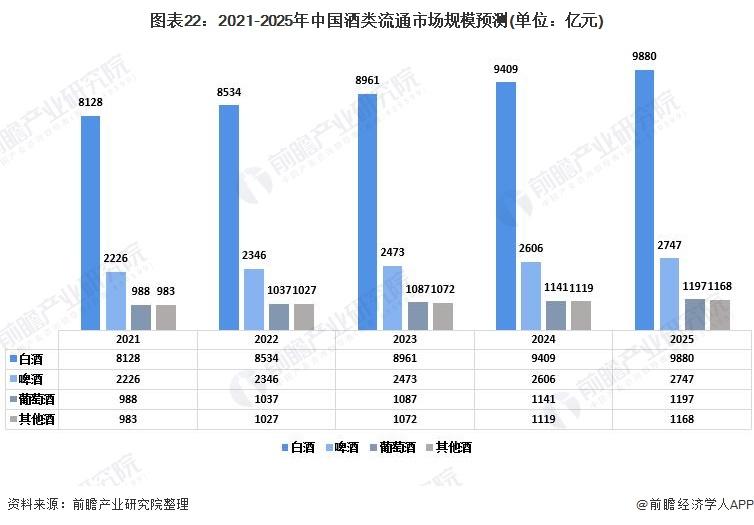 图表22:2021-2025年中国酒类流通市场规模预测(单位:亿元)