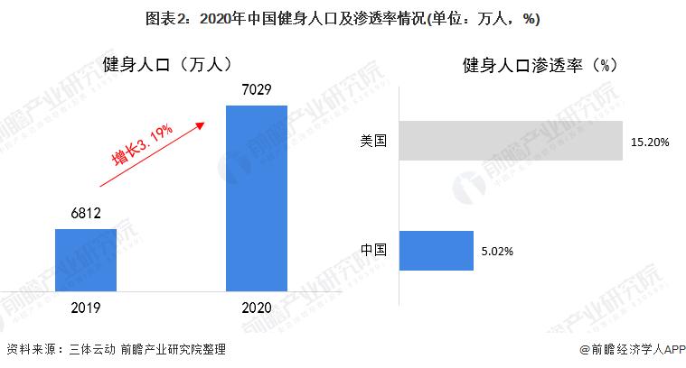 图表2:2020年中国健身人口及渗透率情况(单位:万人,%)