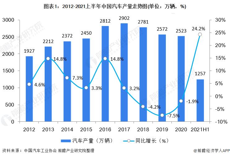 图表1:2012-2021上半年中国汽车产量走势图(单位:万辆,%)