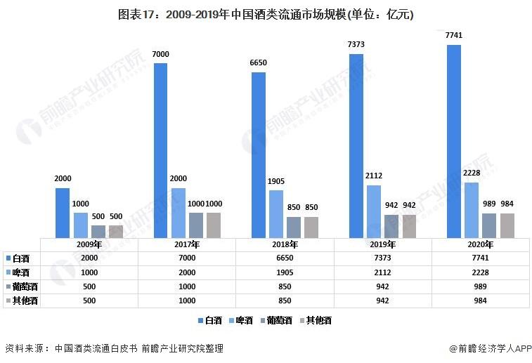 图表17:2009-2019年中国酒类流通市场规模(单位:亿元)