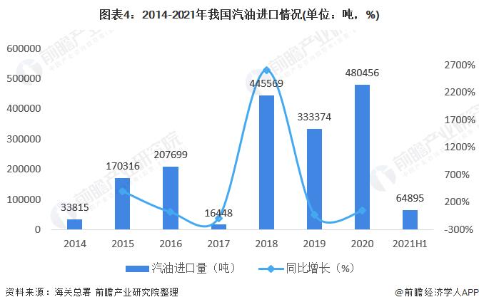 图表4:2014-2021年我国汽油进口情况(单位:吨,%)