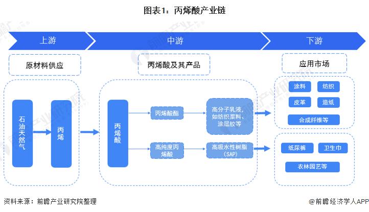 图表1:丙烯酸产业链