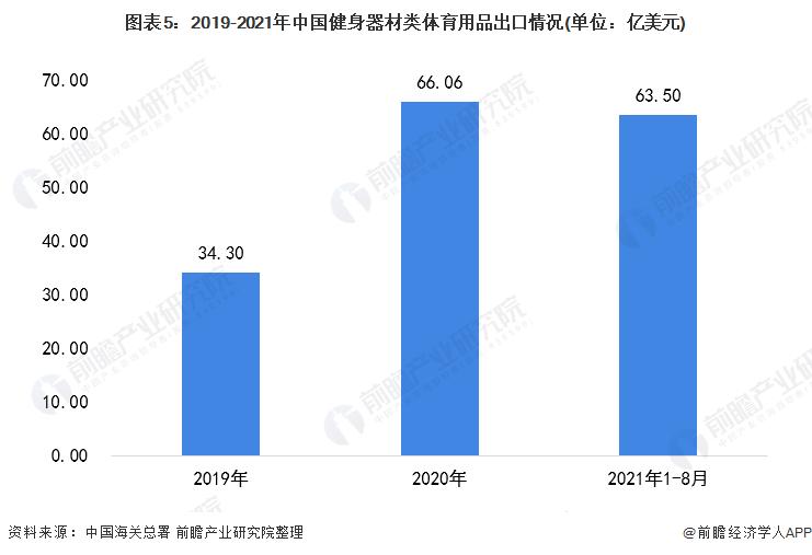 图表5:2019-2021年中国健身器材类体育用品出口情况(单位:亿美元)