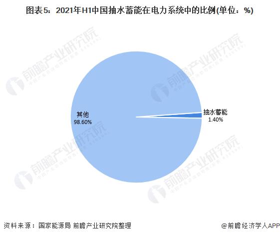 图表5:2021年H1中国抽水蓄能在电力系统中的比例(单位:%)