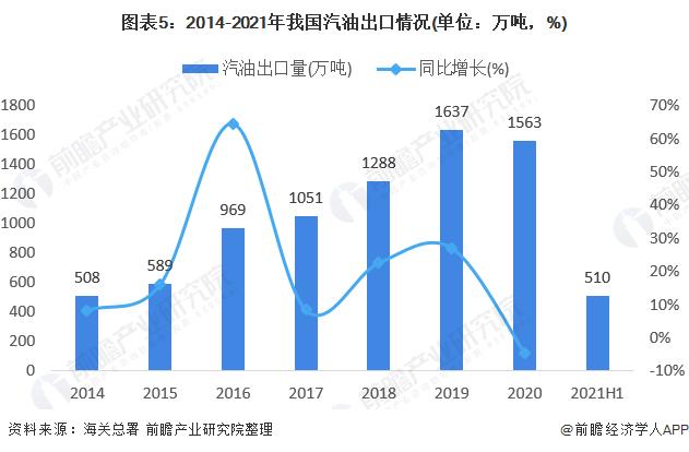 图表5:2014-2021年我国汽油出口情况(单位:万吨,%)