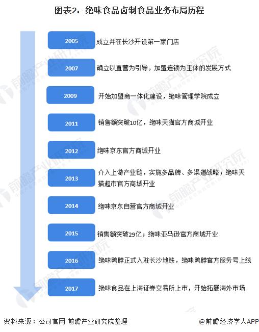 图表2:绝味食品卤制食品业务布局历程
