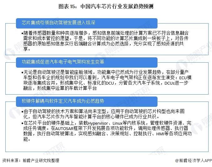 图表15:中国汽车芯片行业发展趋势预测