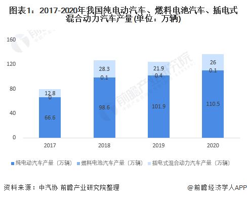 图表1:2017-2020年我国纯电动汽车、燃料电池汽车、插电式混合动力汽车产量(单位:万辆)