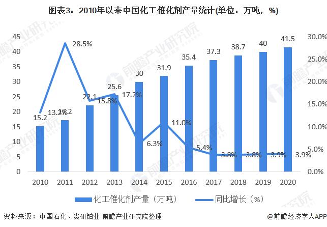 图表3:2010年以来中国化工催化剂产量统计(单位:万吨,%)