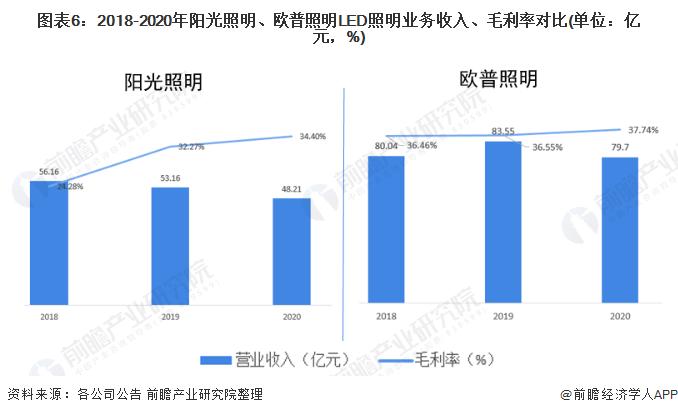 图表6:2018-2020年阳光照明、欧普照明LED照明业务收入、毛利率对比(单位:亿元,%)