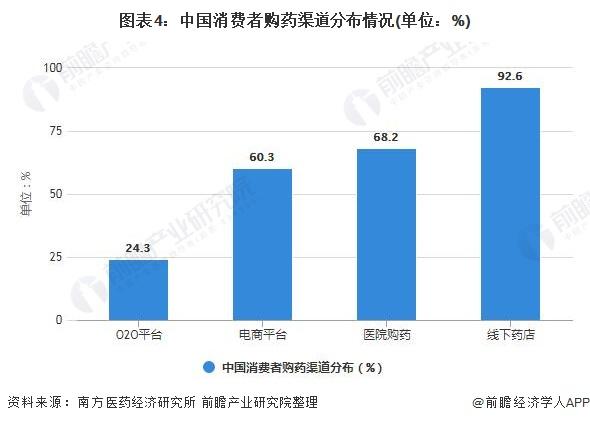 图表4:中国消费者购药渠道分布情况(单位:%)