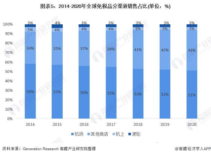 图表5:2014-2020年全球免税品分渠道销售占比(单位:%)
