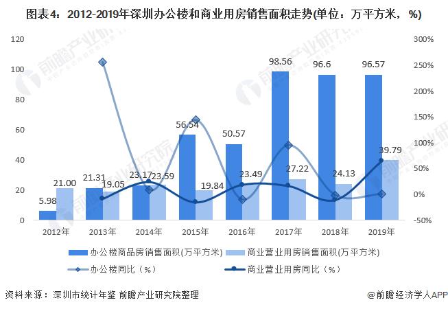 图表4:2012-2019年深圳办公楼和商业用房销售面积走势(单位:万平方米,%)
