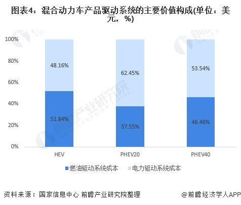 图表4:混合动力车产品驱动系统的主要价值构成(单位:美元,%)