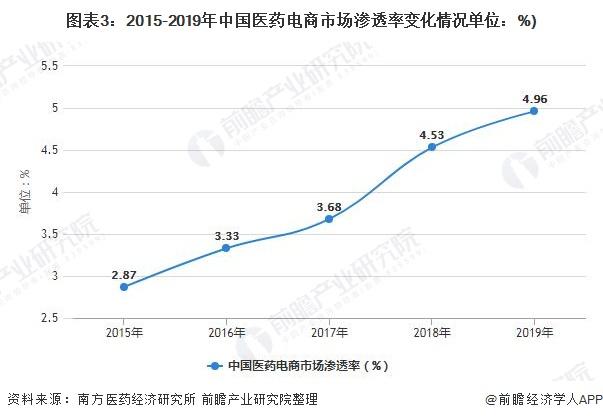 图表3:2015-2019年中国医药电商市场渗透率变化情况单位:%)