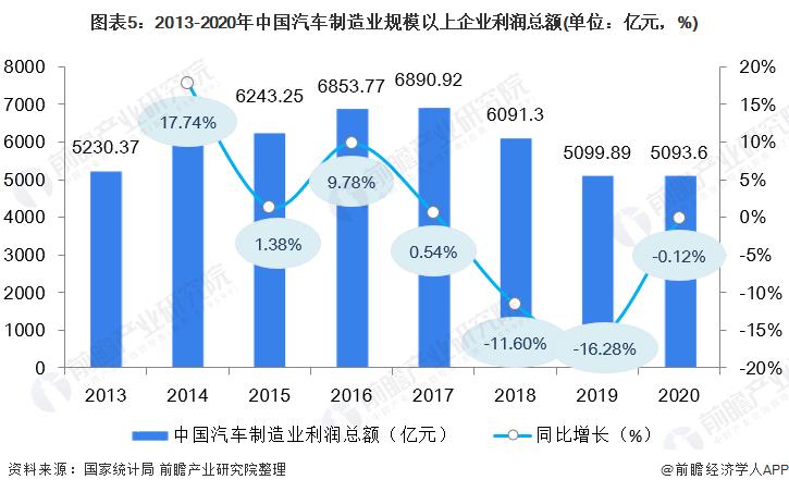 图表5:2013-2020年中国汽车制造业规模以上企业利润总额(单位:亿元,%)