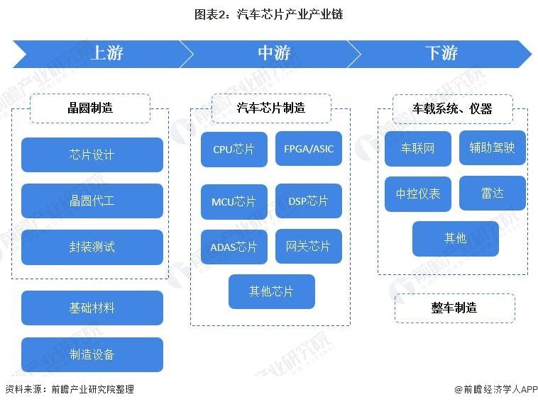 图表2:汽车芯片产业产业链
