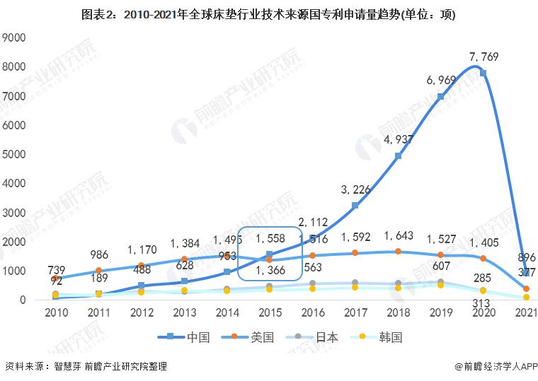 图表2:2010-2021年全球床垫行业技术来源国专利申请量趋势(单位:项)