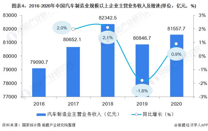 图表4:2016-2020年中国汽车制造业规模以上企业主营业务收入及增速(单位:亿元,%)