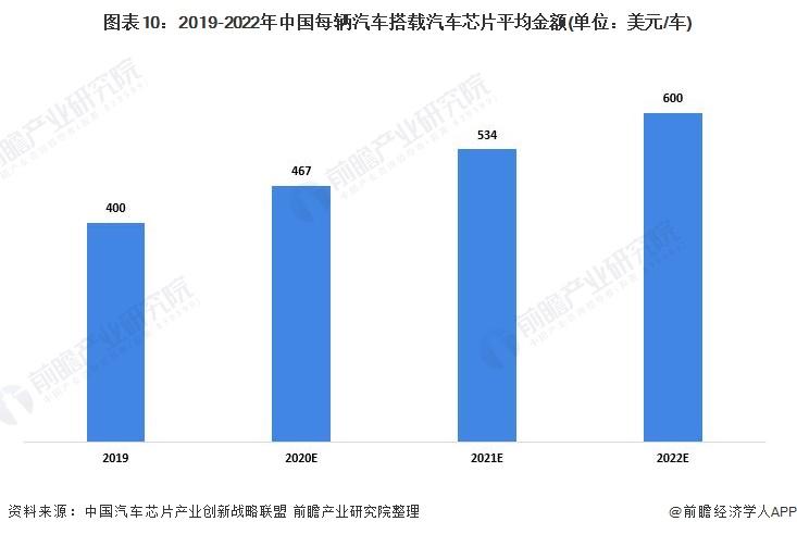 图表10:2019-2022年中国每辆汽车搭载汽车芯片平均金额(单位:美元/车)