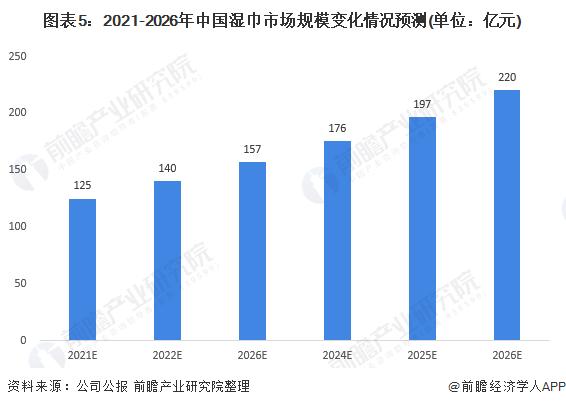 图表5:2021-2026年中国湿巾市场规模变化情况预测(单位:亿元)