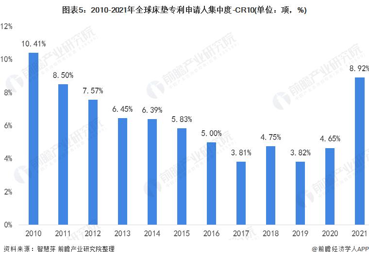 图表5:2010-2021年全球床垫专利申请人集中度-CR10(单位:项,%)