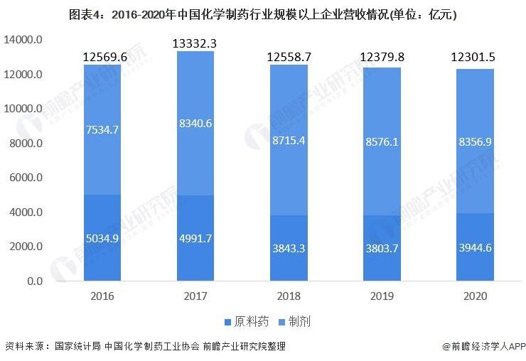 图表4:2016-2020年中国化学制药行业规模以上企业营收情况(单位:亿元)