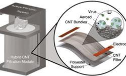 劍橋大學開發新空氣過濾系統:可殺死新冠病毒,凈化效果高達99%