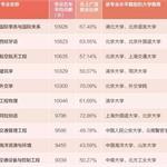 2015本科生专业薪酬最高排行榜前十位