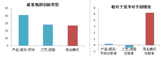 2016-2021年中国产业园区开发商典型 商业模式与设计策略分析报告